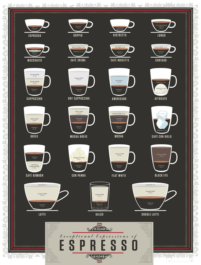 Coffee lingo types of coffee