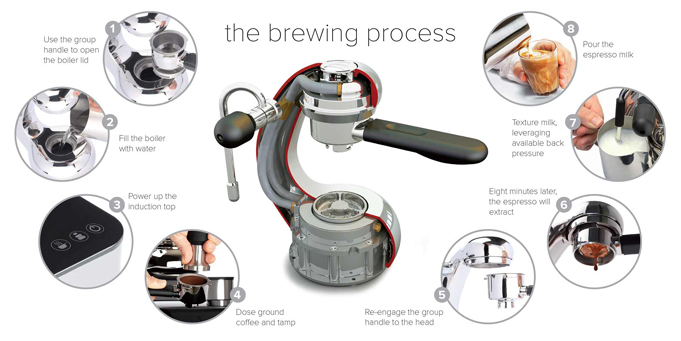 The coffee brewing process