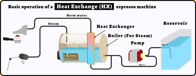 How a heat exchanger espresso machine works